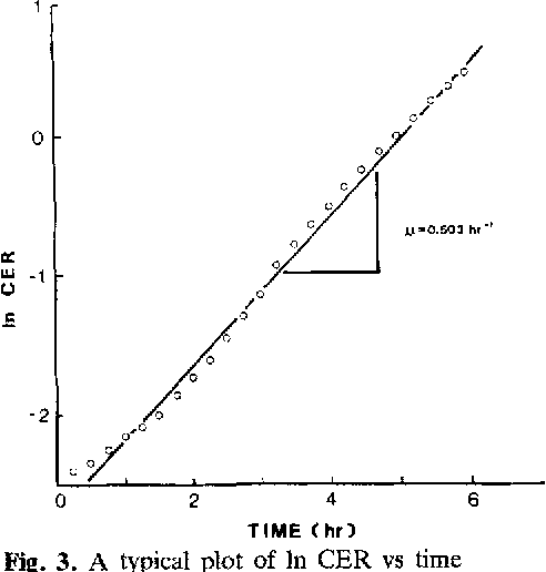Fig. 3. A typical plot of In CER vs time