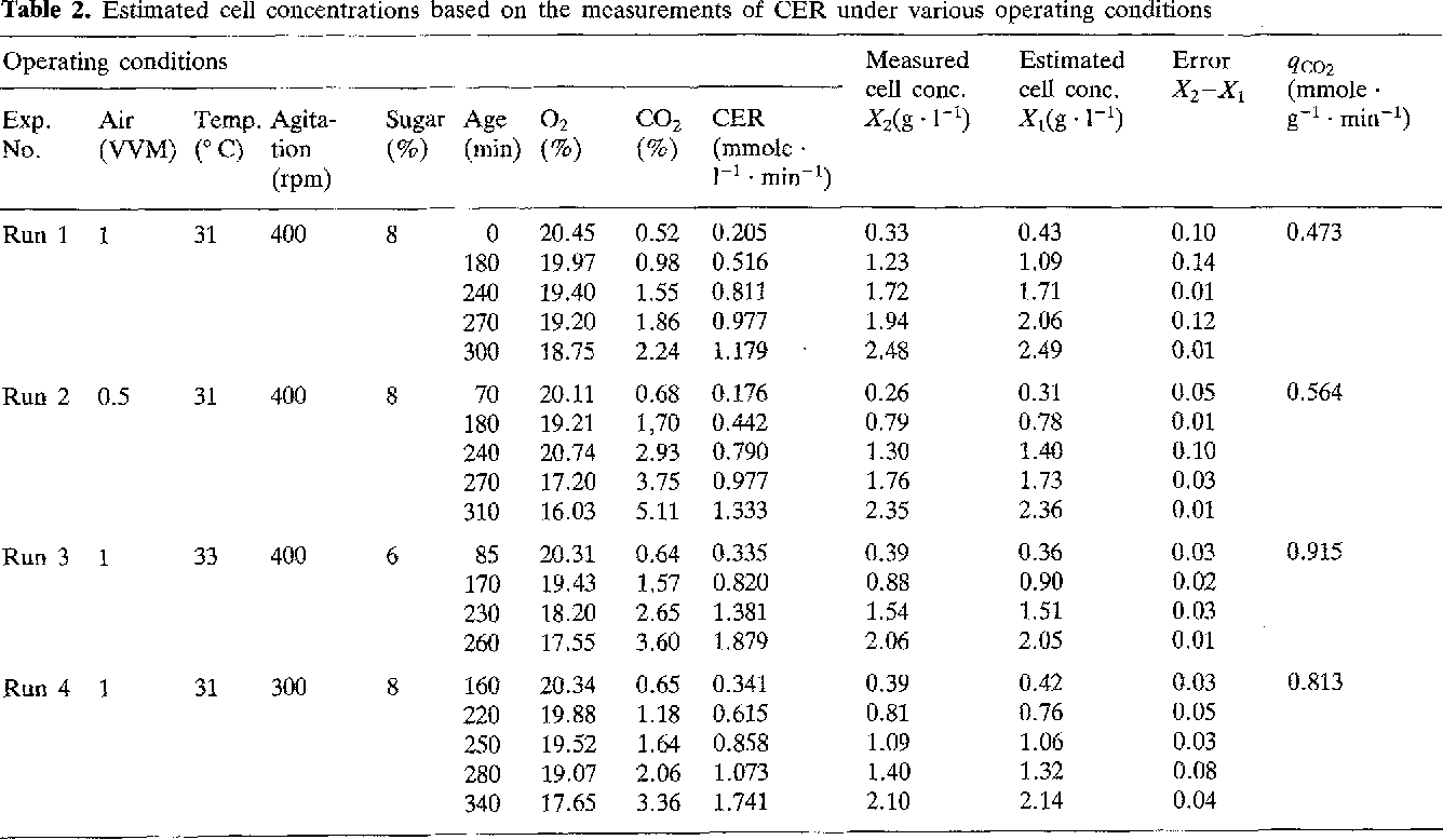 Table 2. Estimated cell concentrations based on the measurements of CER under various operating conditions