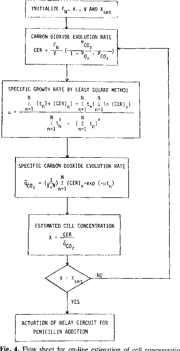 Fig. 4. Flow sheet for on-line estimation of cell concentration
