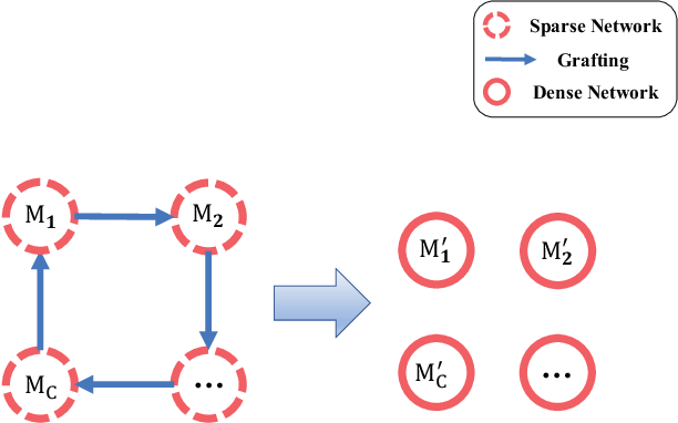Figure 3 for DGD: Densifying the Knowledge of Neural Networks with Filter Grafting and Knowledge Distillation