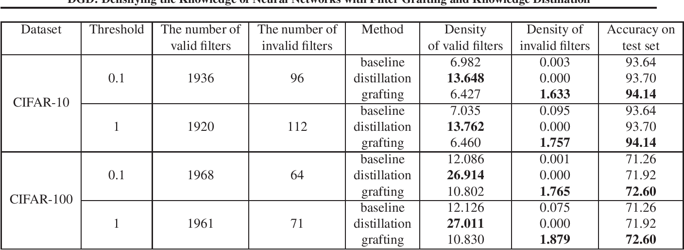 Figure 2 for DGD: Densifying the Knowledge of Neural Networks with Filter Grafting and Knowledge Distillation