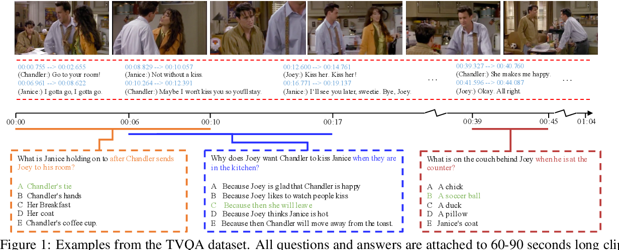 Figure 1 for TVQA: Localized, Compositional Video Question Answering