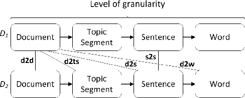 Figure 1 for Graph-Community Detection for Cross-Document Topic Segment Relationship Identification