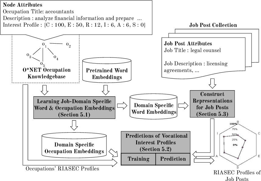 Figure 3 for JPLink: On Linking Jobs to Vocational Interest Types