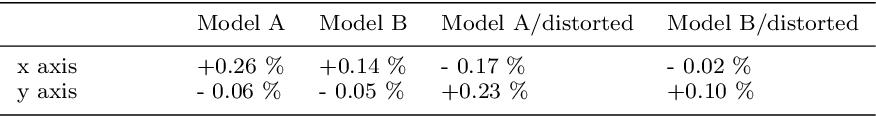 Figure 2 for Translational Motion Compensation for Soft Tissue Velocity Images