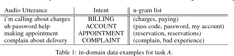 Figure 1 for Automatic Data Expansion for Customer-care Spoken Language Understanding