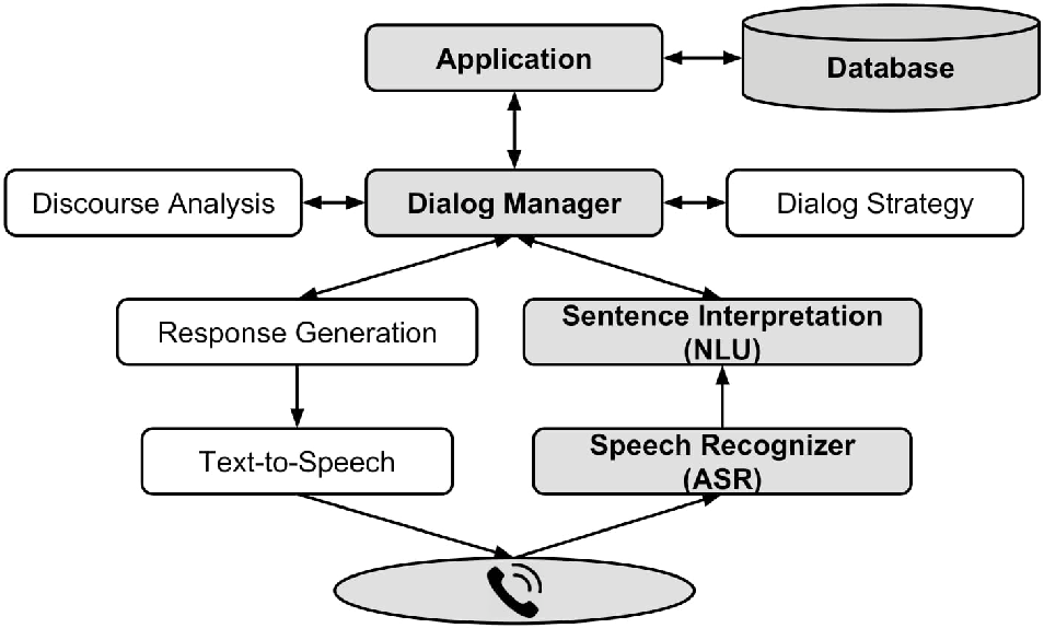 Figure 2 for Automatic Data Expansion for Customer-care Spoken Language Understanding