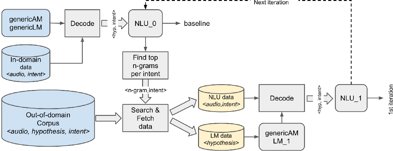Figure 3 for Automatic Data Expansion for Customer-care Spoken Language Understanding