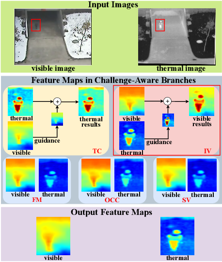 Figure 1 for Challenge-Aware RGBT Tracking