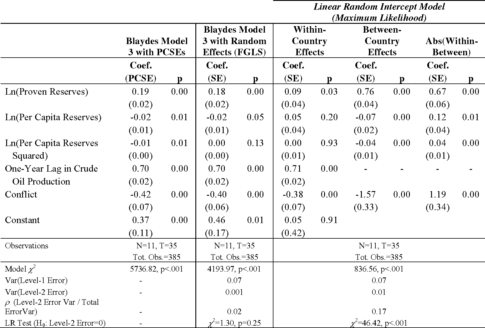 """Table 2 from 0 BEYOND """" FIXED VERSUS RANDOM EFFECTS """" : A FRAMEWORK"""
