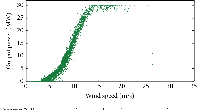 Figure 2 from A Critical Review on Wind Turbine Power Curve