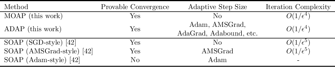 Figure 1 for Momentum Accelerates the Convergence of Stochastic AUPRC Maximization