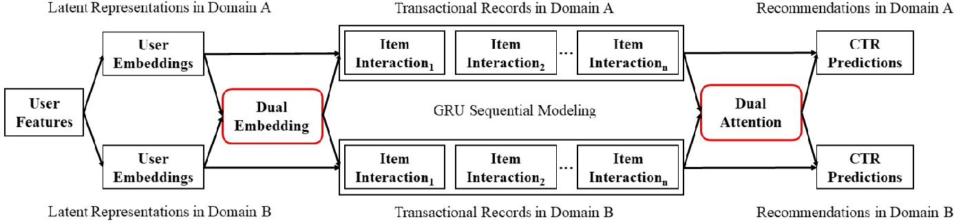 Figure 1 for Dual Attentive Sequential Learning for Cross-Domain Click-Through Rate Prediction