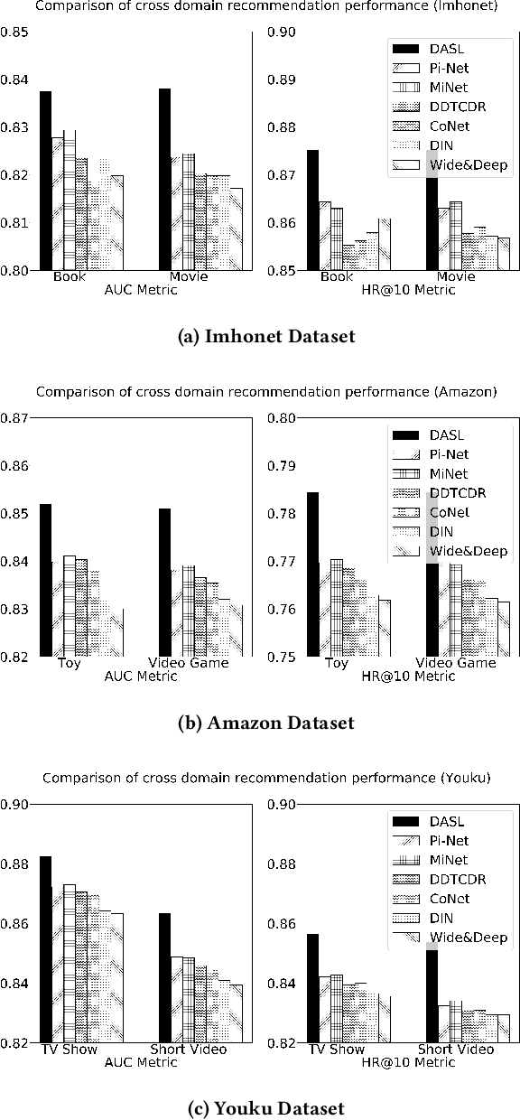 Figure 4 for Dual Attentive Sequential Learning for Cross-Domain Click-Through Rate Prediction