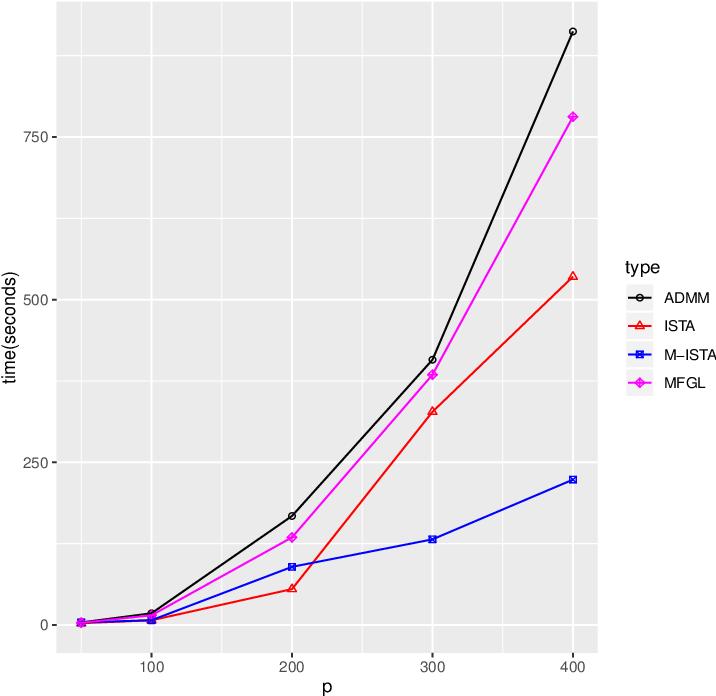 Figure 2 for Efficient proximal gradient algorithms for joint graphical lasso