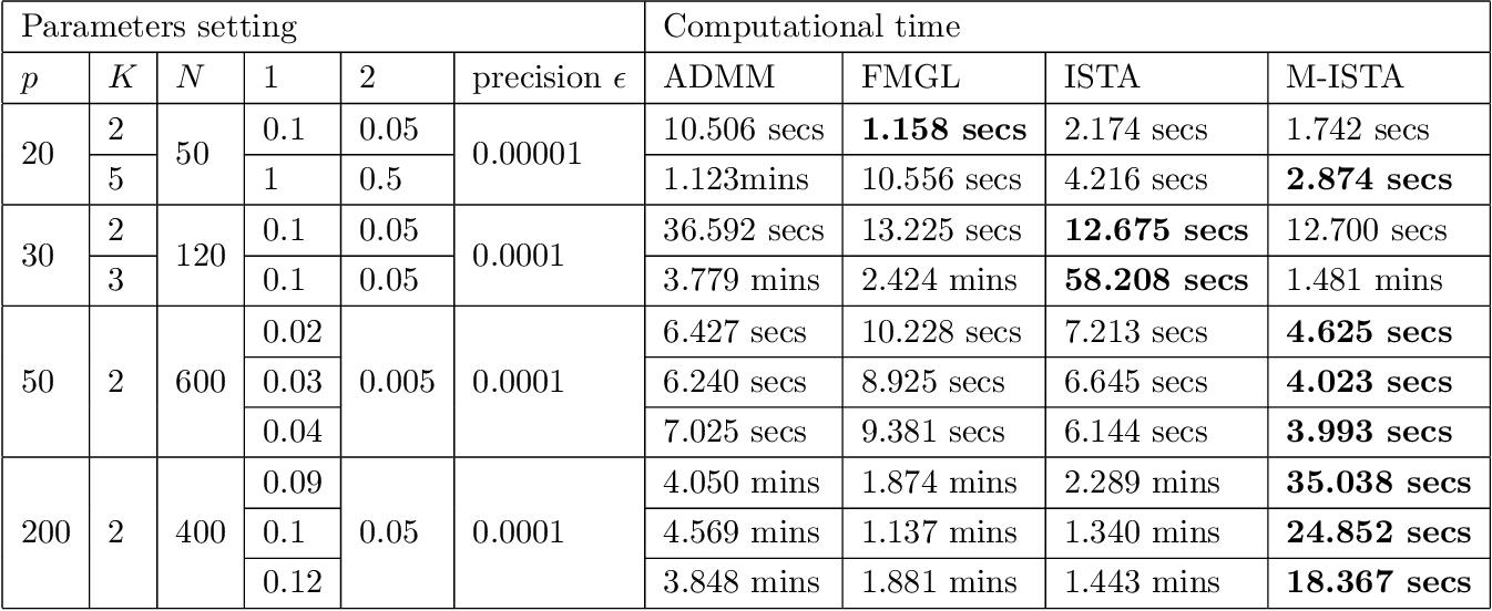 Figure 3 for Efficient proximal gradient algorithms for joint graphical lasso