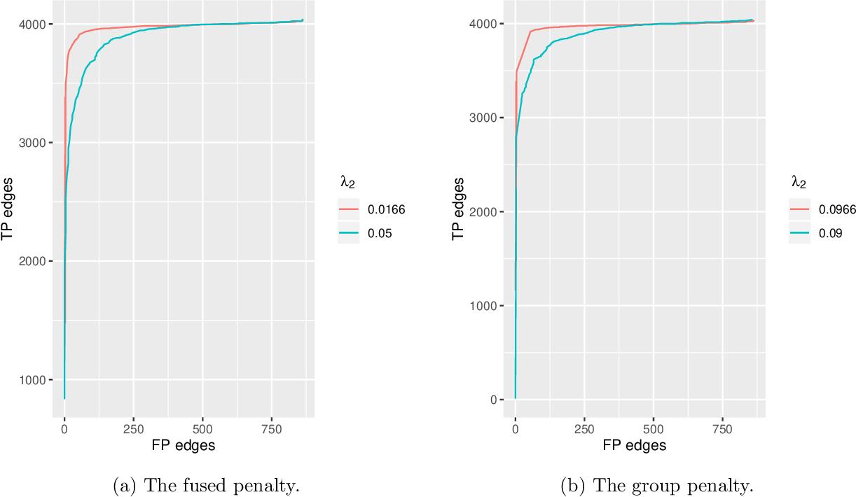 Figure 4 for Efficient proximal gradient algorithms for joint graphical lasso
