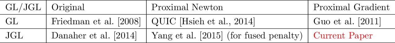 Figure 1 for Efficient proximal gradient algorithms for joint graphical lasso
