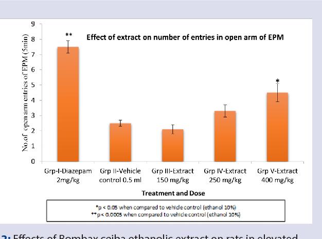 PDF] Bombax ceiba: A Potential Anti-Anxiety Drug - Semantic Scholar