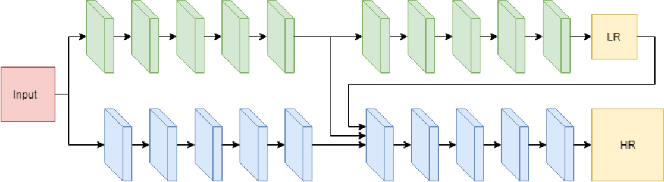 Figure 3 for Iterative Crowd Counting