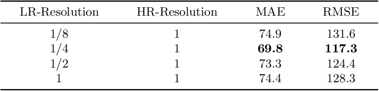 Figure 4 for Iterative Crowd Counting
