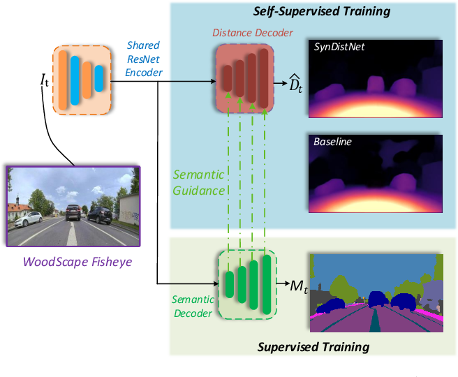 Figure 1 for SynDistNet: Self-Supervised Monocular Fisheye Camera Distance Estimation Synergized with Semantic Segmentation for Autonomous Driving