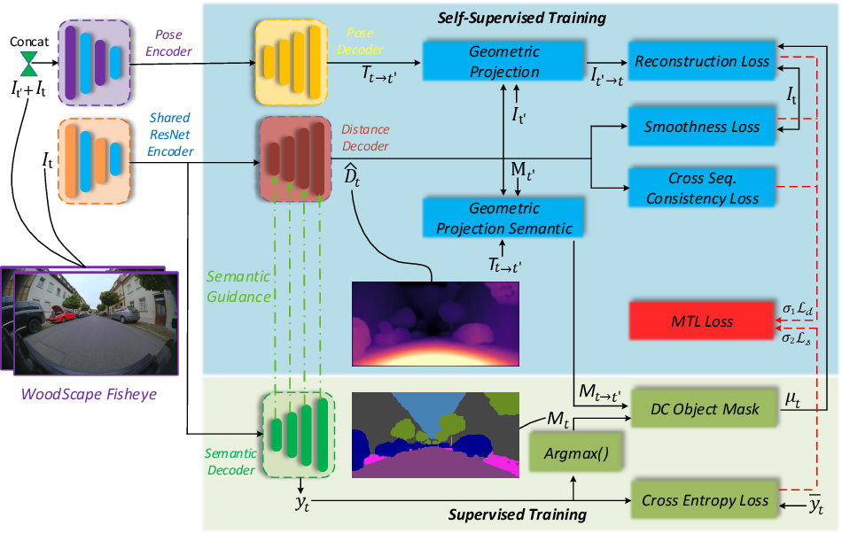 Figure 3 for SynDistNet: Self-Supervised Monocular Fisheye Camera Distance Estimation Synergized with Semantic Segmentation for Autonomous Driving
