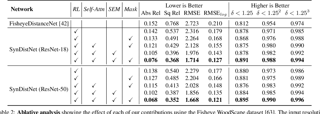 Figure 4 for SynDistNet: Self-Supervised Monocular Fisheye Camera Distance Estimation Synergized with Semantic Segmentation for Autonomous Driving