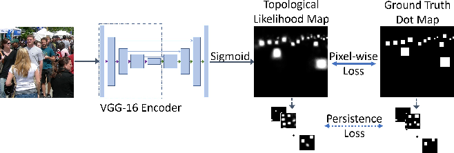 Figure 3 for Localization in the Crowd with Topological Constraints