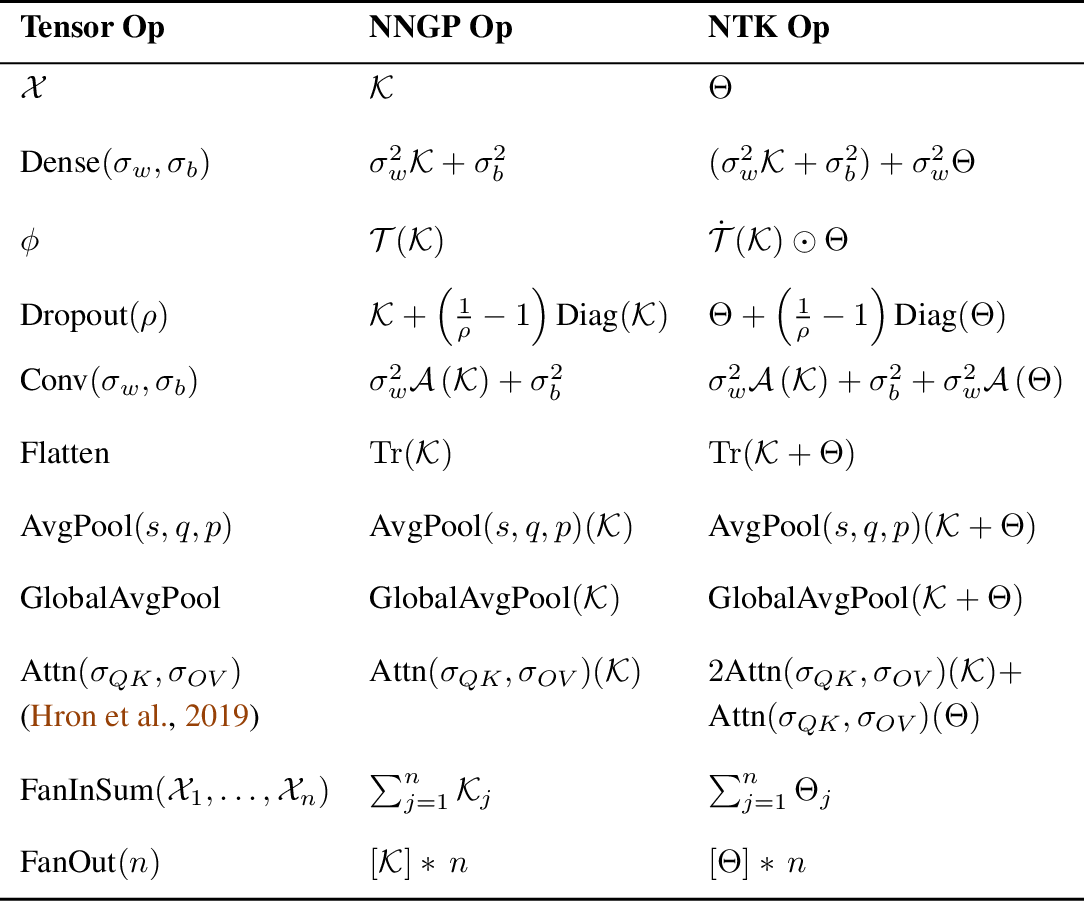 Figure 3 for Neural Tangents: Fast and Easy Infinite Neural Networks in Python