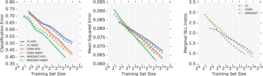 Figure 4 for Neural Tangents: Fast and Easy Infinite Neural Networks in Python