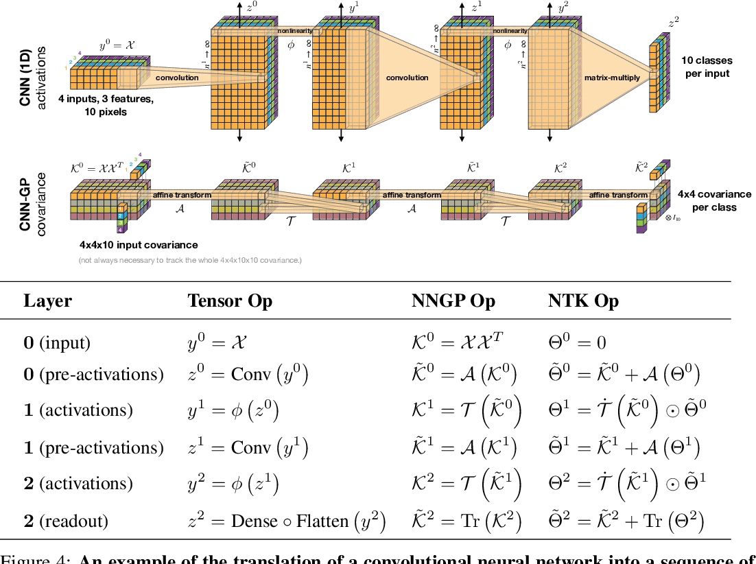 Figure 2 for Neural Tangents: Fast and Easy Infinite Neural Networks in Python