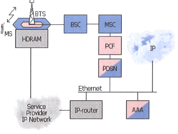 Figure 4 From Adoption Of The Networks 3g In Uzbekistan On Basis