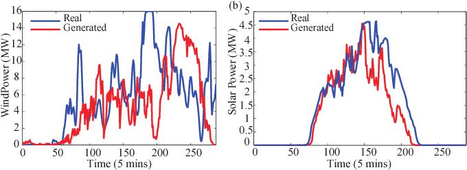 Figure 1 for Model-Free Renewable Scenario Generation Using Generative Adversarial Networks