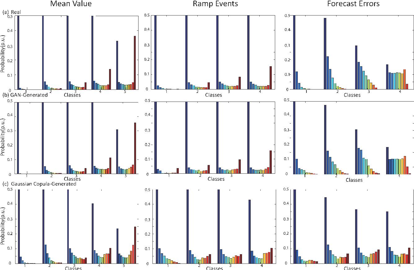 Figure 2 for Model-Free Renewable Scenario Generation Using Generative Adversarial Networks