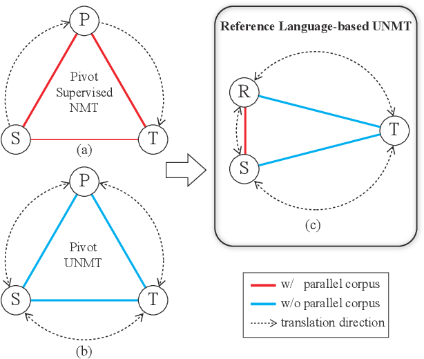 Figure 1 for Reference Language based Unsupervised Neural Machine Translation