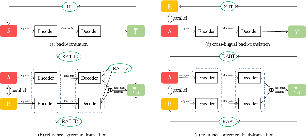 Figure 3 for Reference Language based Unsupervised Neural Machine Translation