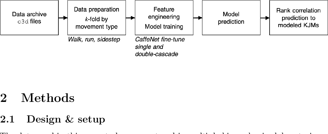 Figure 1 for On-field player workload exposure and knee injury risk monitoring via deep learning