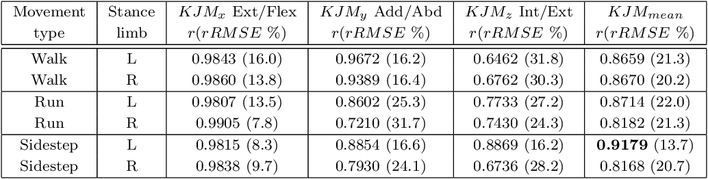 Figure 4 for On-field player workload exposure and knee injury risk monitoring via deep learning