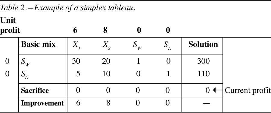 Table 2 from Using the simplex method to solve linear programming