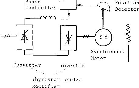 Fig. 1 Basic Configuration of Commutatorless Motor