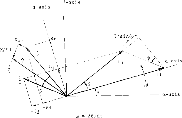 Fig. 3 Vector Diagram of Synchronous Motor