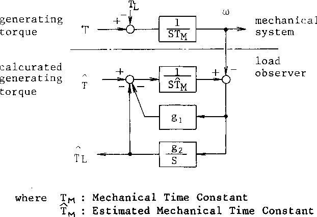 Fig. 4 Block Diagram of Load observer