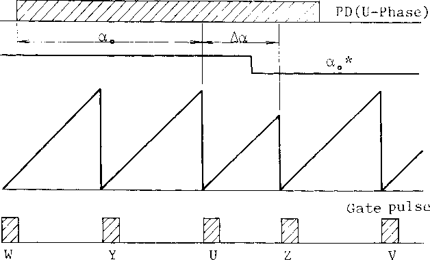 Fig. 7 Example of Fault Data Trace-Back
