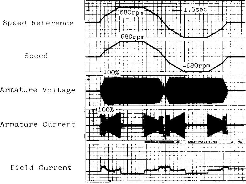 Fig. 13 Four-Quadrant Acceleration and Deceleration Characteristics