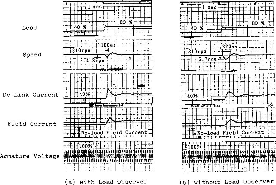 Fig. 14 Load Sudden Change Characteristics