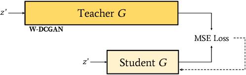 Figure 4 for Compressing GANs using Knowledge Distillation
