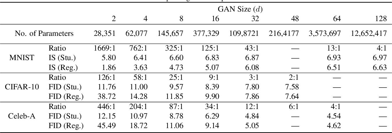 Figure 2 for Compressing GANs using Knowledge Distillation