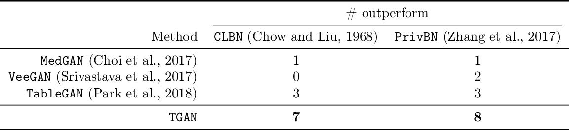 Figure 1 for Modeling Tabular data using Conditional GAN