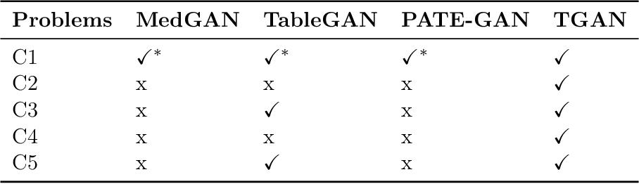 Figure 3 for Modeling Tabular data using Conditional GAN